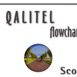 QALITEL flowchart – Free Edition