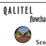 QALITEL flowchart – Standard Edition at the price of 9,98€